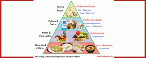 Diet Chart